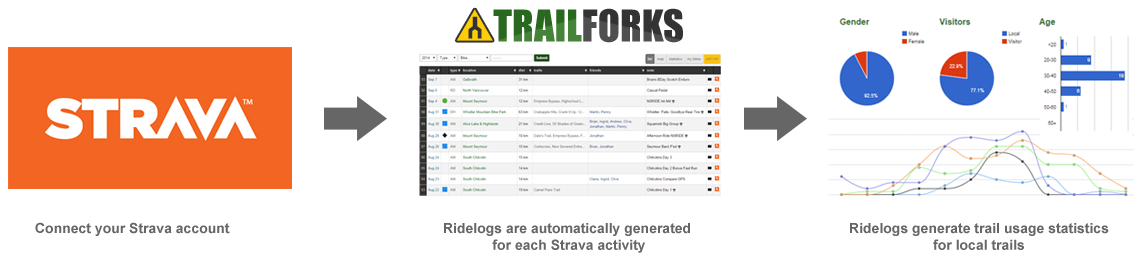 Connect Your Strava to Trailforks